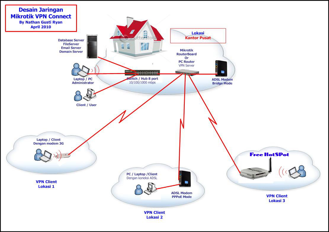 Vpn сервер через mikrotik анонимность и безопасность в интернете скачать бесплатно