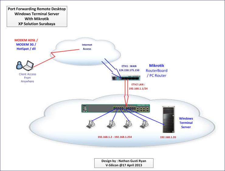 Terminal-Server-Activation-000