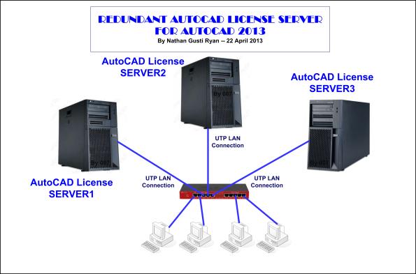 Topologi-Redundacy-AutoCAD-License-Server