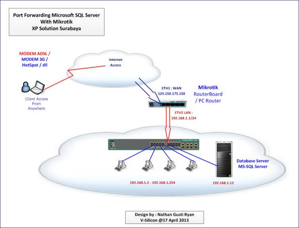 Topology-Mikrotik-Port-Forwarding-MS-SQL-Server