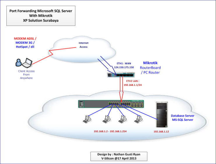 Topology-Mikrotik-Port-Forwarding-MS-SQL-Server