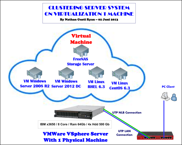 003-Clustered-Server-On-Virtual-vSphere-using-1-machine--by-Nathan-Gusti_Ryan