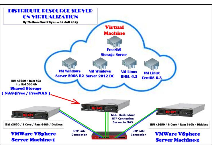 004-Clustered-Server-On-Virtual-vSphere-using-3-machine-One-machine-as-NAS--by-Nathan-Gusti_Ryan