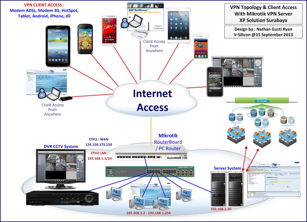 Step by step Konfigurasi PPTP VPN Client di iPhone   Sekedar