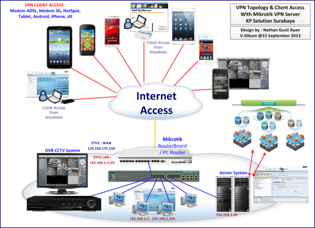VPN-Topology-and-Client-Access-With-Mikrotik-VPN-Server