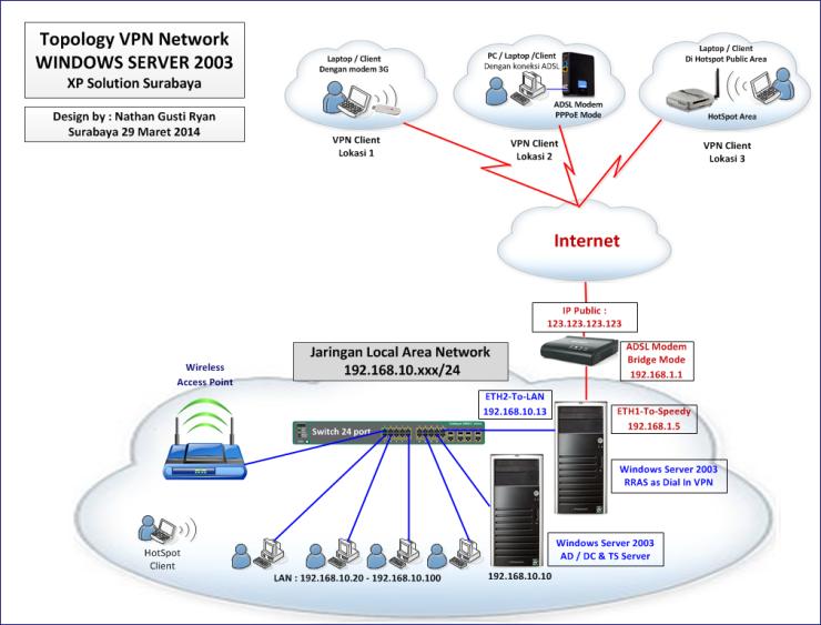 Layout-Desain-Network-with-VPN-Windows-Server-2003