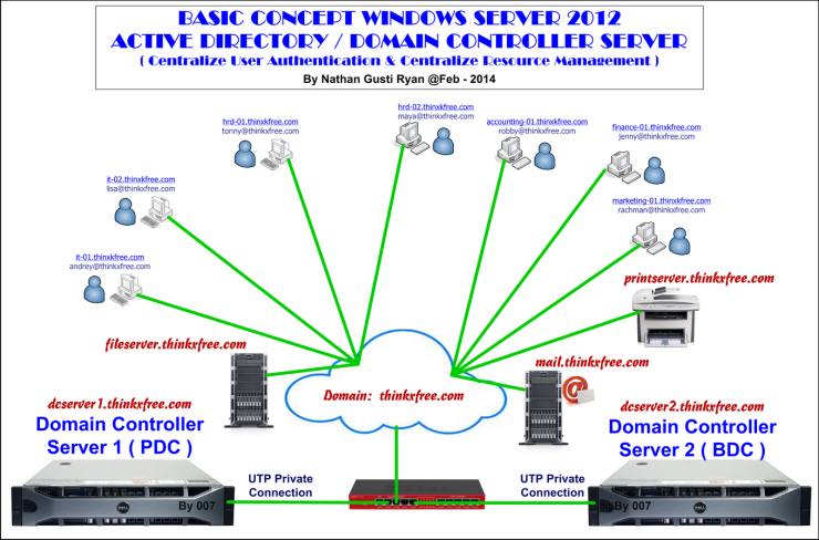 XPS-Server-Design-(AD-Windows-Server-Concept)-Resize