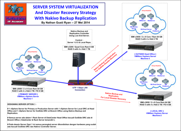 1-XPS-DRC-Server-with-Nakivo-BR-Design-27-Mei-2014