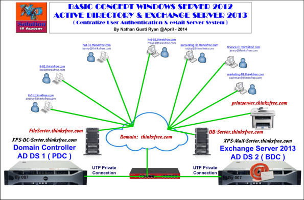 AD-DS-Win2012-and-Exchange-Server-2013-Concept-by-XP-Solution_small