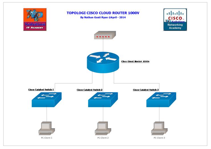 Cisco-Cloud-Router-Concept