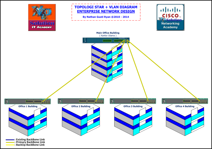 XPS-Topology-Network-Cisco-VLAN-for-Corporate