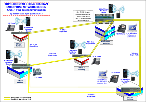 xps-network-and-elastix-ip-pbx-design-jan-2014