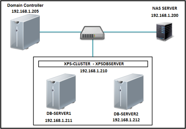 Topology-MS-SQL-Cluster