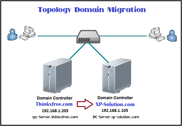Topology-AD-Win2012-R2-Migration