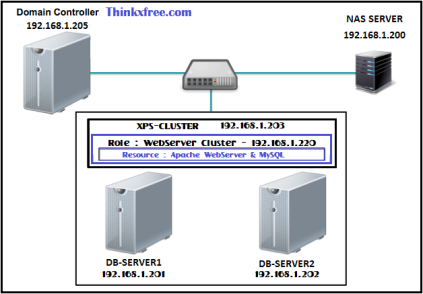 Topology-Apache-and-MySQL-Cluster-on-Windows-Server-2012-R2-Cluster-Rev