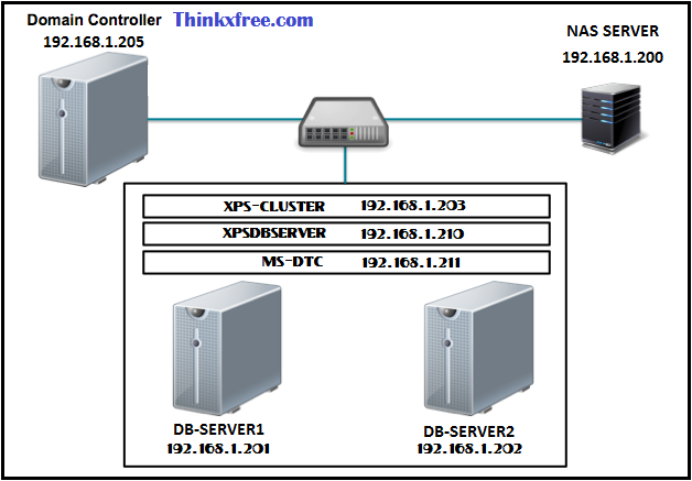 Topology-MS-DTC-for-MS-SQL-Cluster